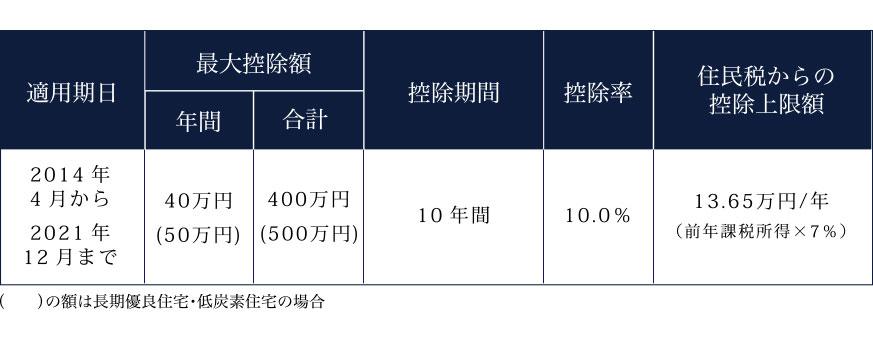 最大控除額は400万円