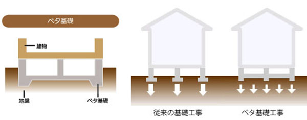 ベタ基礎工事の図解
