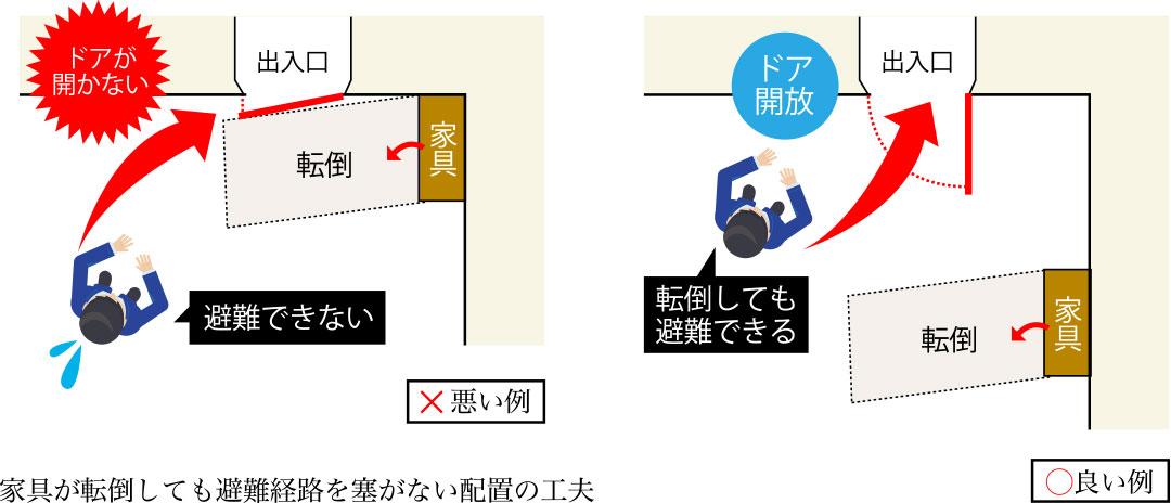 家具が転倒しても避難経路を塞がない配置の工夫の図