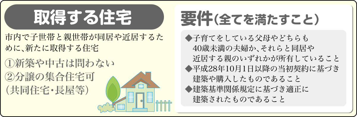 三世代家族・定住促進補助金の対象住宅の画像