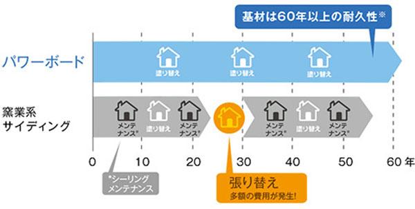 旭化成パワーボードの【耐久性】長持ちする家になるの図
