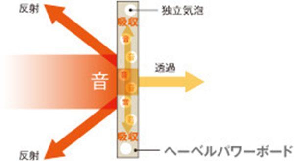 旭化成パワーボードの【遮音性】安らぎを守る家になるの図