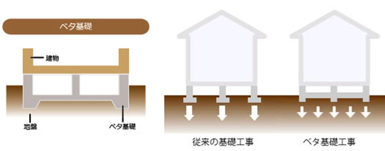 グランステージくずはⅢ ベタ基礎の図