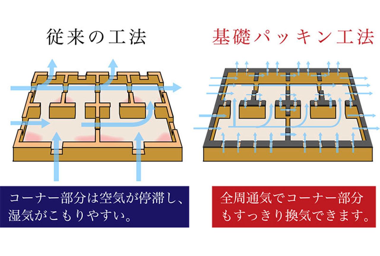 グランステージくずはⅢ 基礎パッキン工法の図