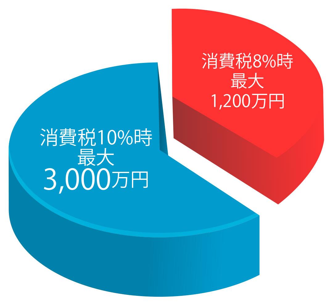 贈与税非課税枠の拡大の図