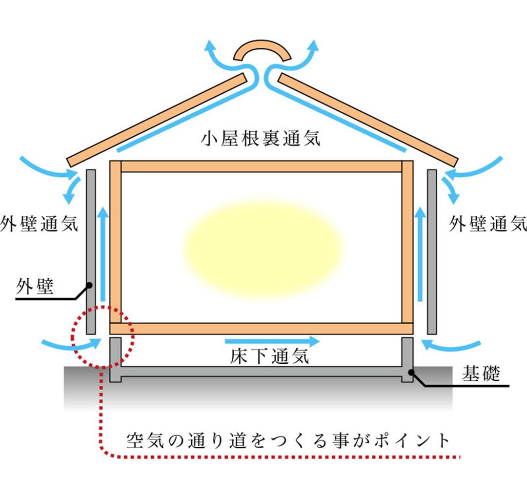 グランステージくずはⅢその14 結露が壁内で発生するのを防ぐ仕組み